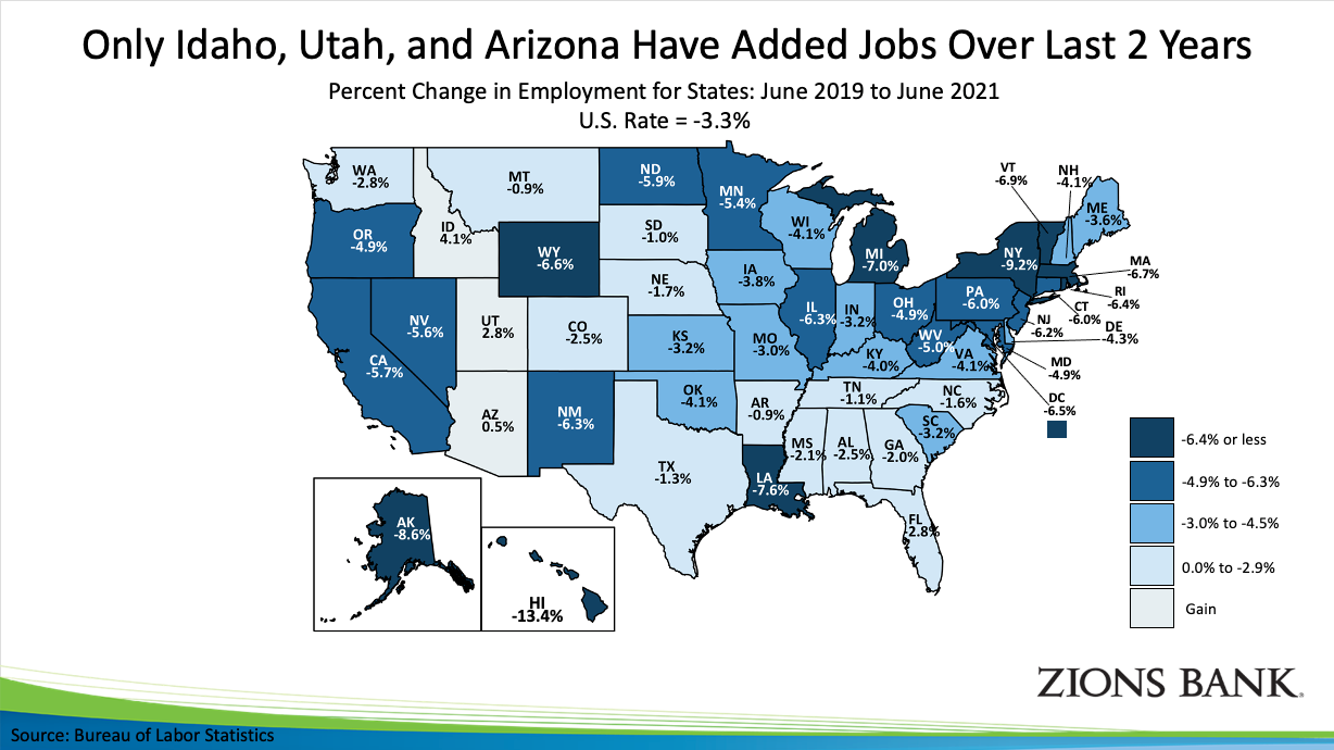 Only Idaho, Utah and Arizona have added jobs over the last two years.